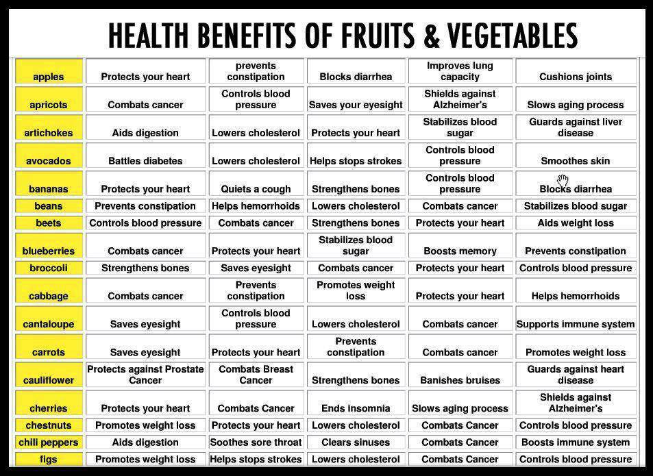 Health Benefits of Fruit and Vegetables